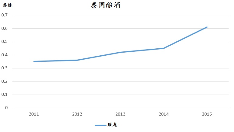 资料来源:泰国酿酒、《股市资讯》