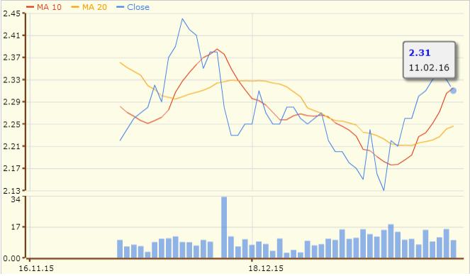 腾飞房产信托的3个月图表;资料来源:股市资讯