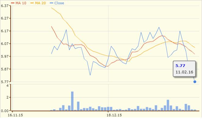牛奶公司的3个月图表;资料来源:股市资讯