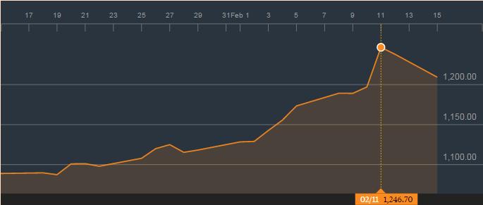 金价的1个月图表;来源:彭博社