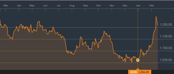 金价的1年图表;来源:彭博社