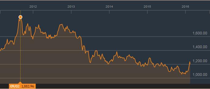 金价在2011年上涨至每盎司1,800美元之上;来源:彭博社
