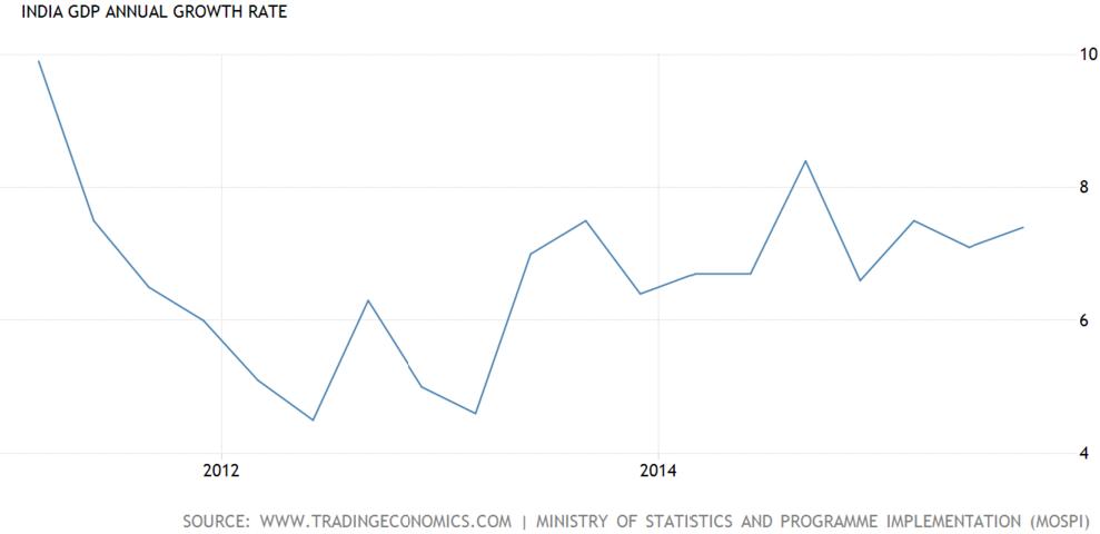 资料来源:印度GDP的5年增长率, Trading Economics