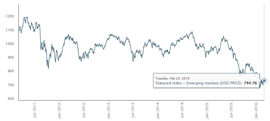 MSCI新兴市场指数;来源:明晟