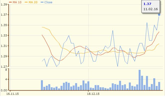 丰树商产信托的3个月图表;资料来源:股市资讯