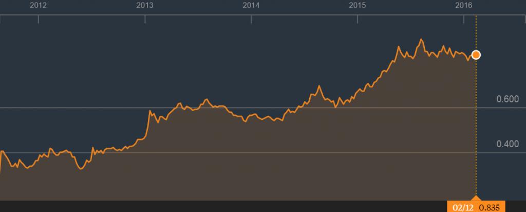 昇菘集团5年股价。资料来源:彭博社