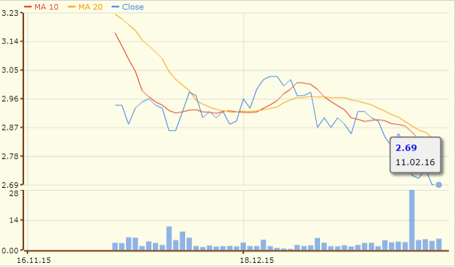 新科工程的3个月图表;资料来源:股市资讯