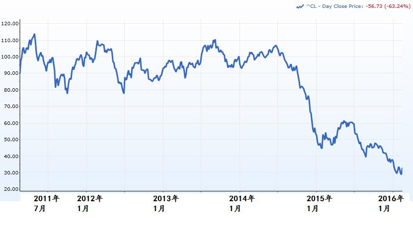 西德克萨斯中质原油(WTI)的5年价格走势(截至2016年2月18日)。资料来源:Capital IQ