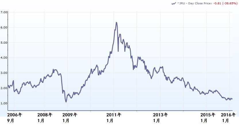 橡胶的10年价格走势(截至2016年2月18日)。资料来源:Capital IQ