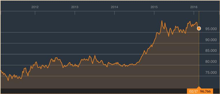 美元指数的5年走势图(截至2016年2月18日)。资料来源:彭博社