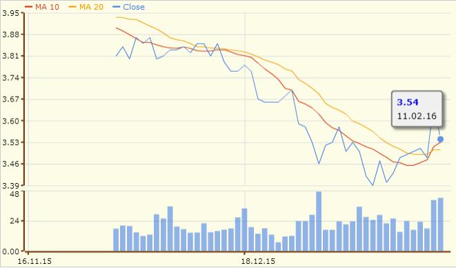 新电信的3个月图表;资料来源:股市资讯