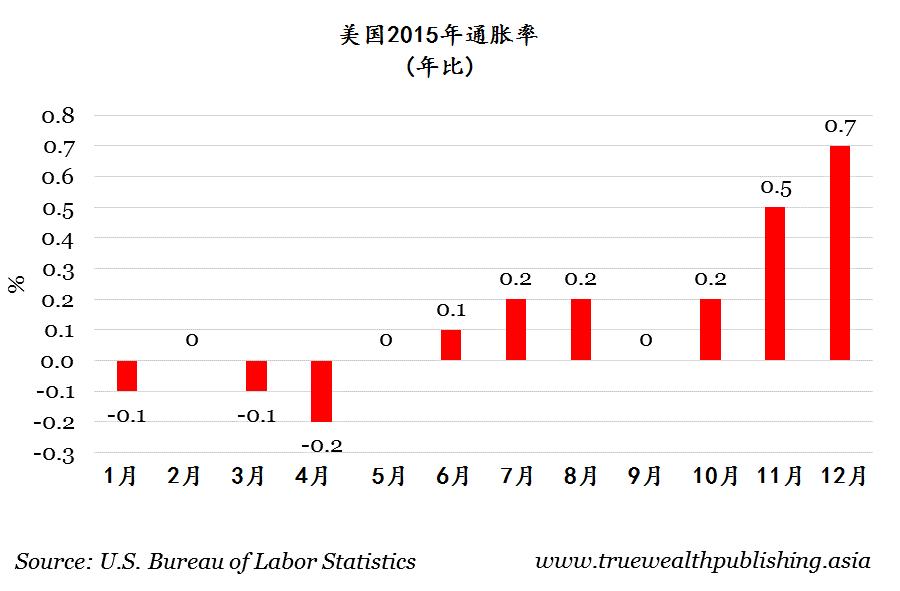 资料来源:美国劳工统计局