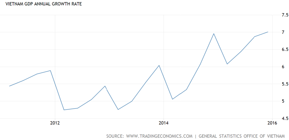 资料来源:越南国内生产总值(GDP) 的5年增长率, Trading Economics