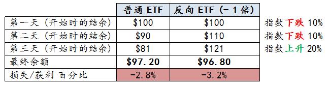 *假设ETF完全追踪其潜在指数的表现