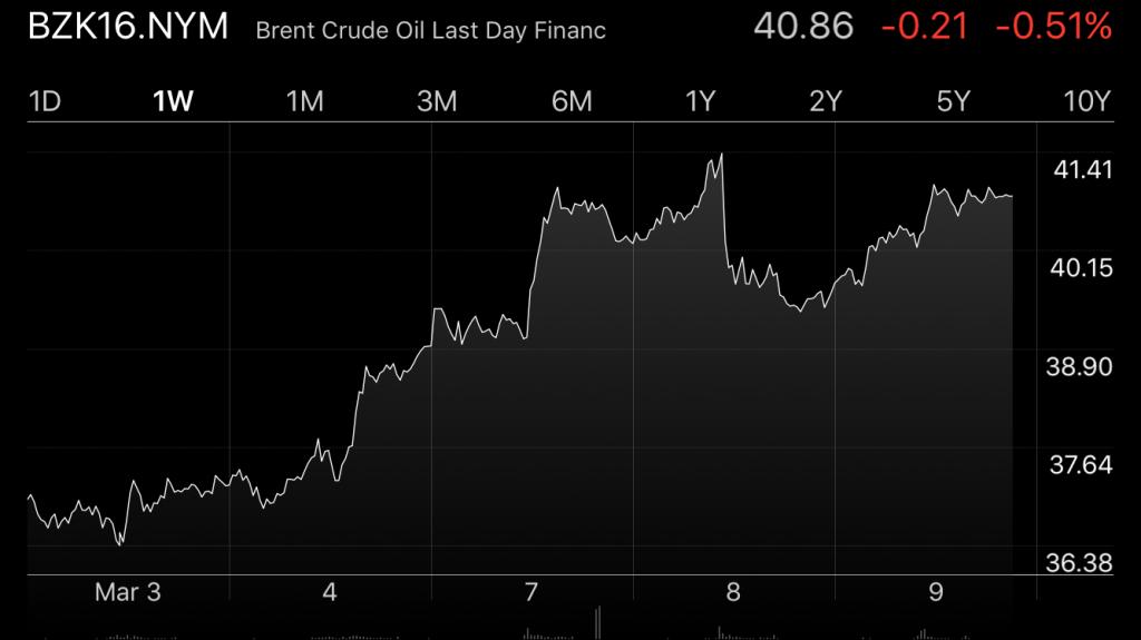 布伦特原油价格在本周上涨至每桶40美元以上