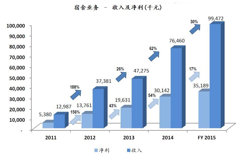 资料来源:胜捷企业