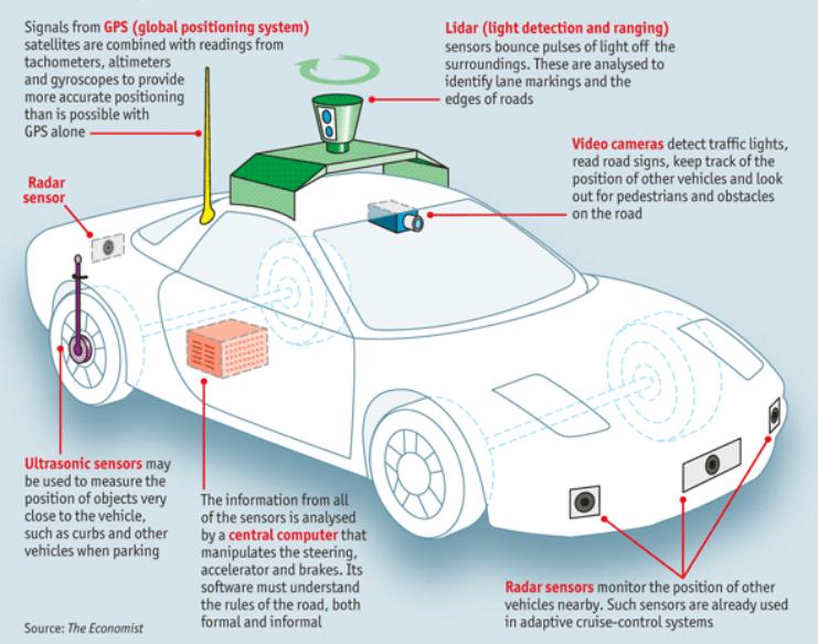 无人驾驶汽车所需的硬体