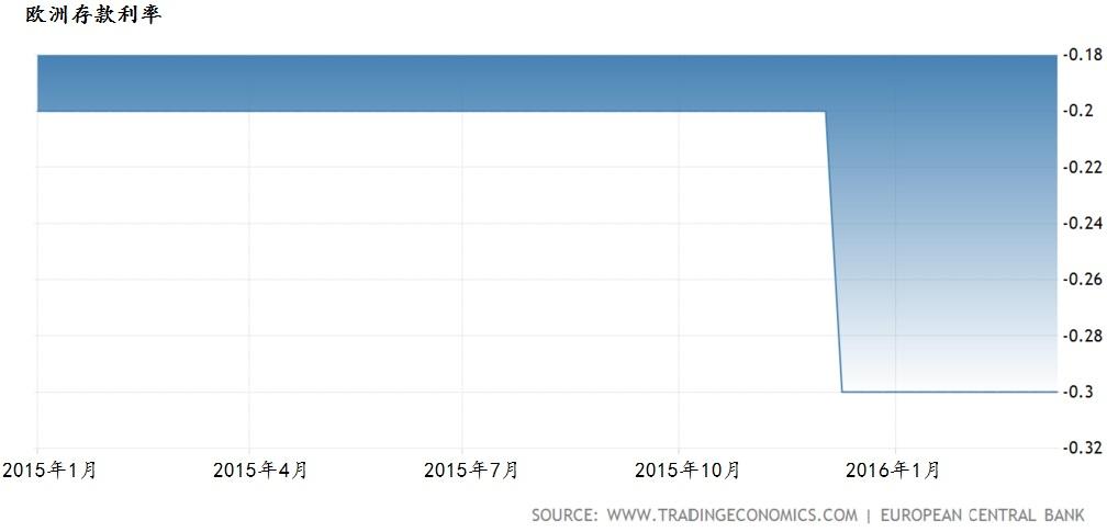 欧洲存款利率1年走势。资料来源:Trading Economics