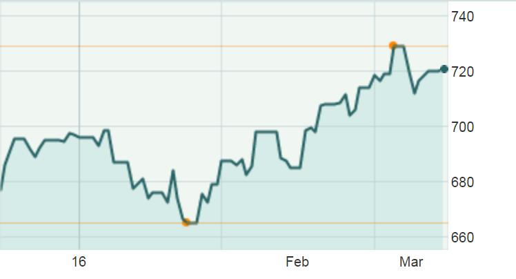 富时海峡时报房地产投资信托的3个月图表;来源:MarketWatch