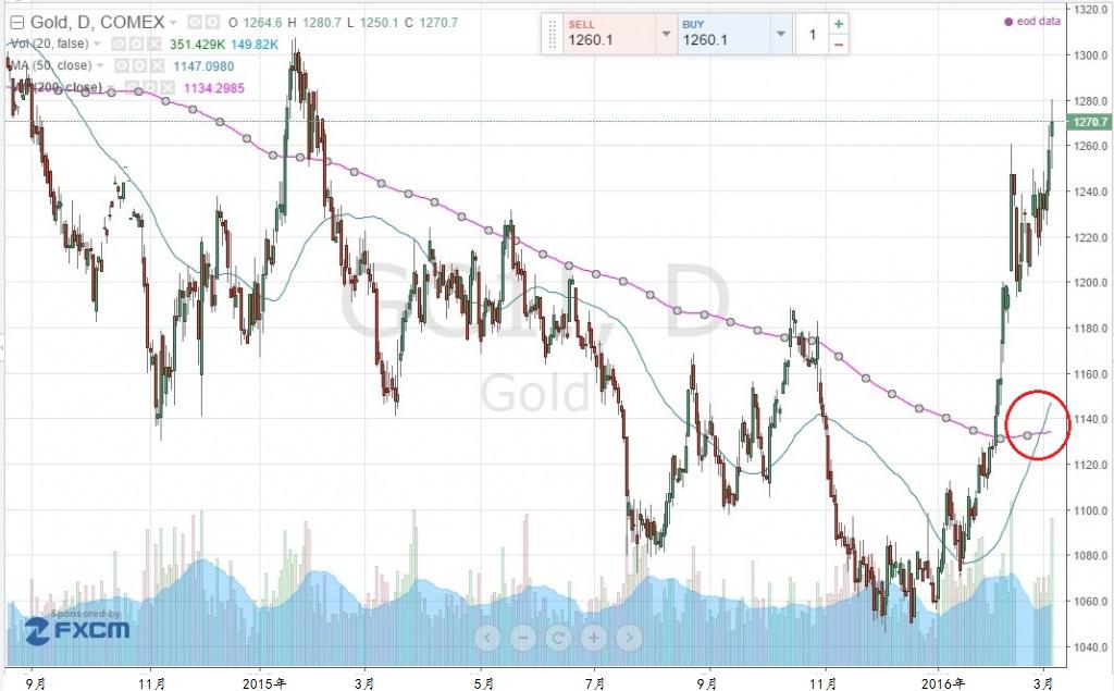 黄金交叉因50天移动平均线突破200天移动平均线而形成。资料来源:TradingView