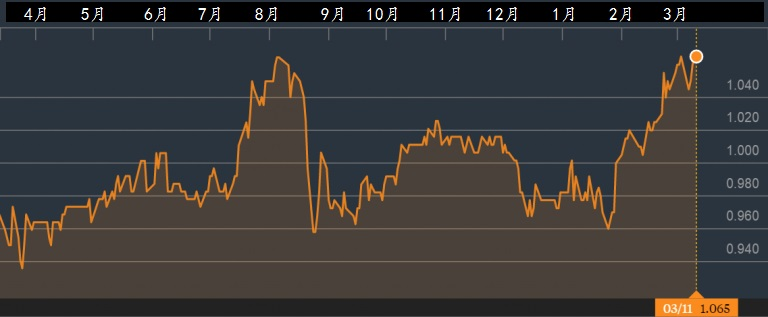 吉宝数据中心REIT的一年股价走势。资料来源:彭博社