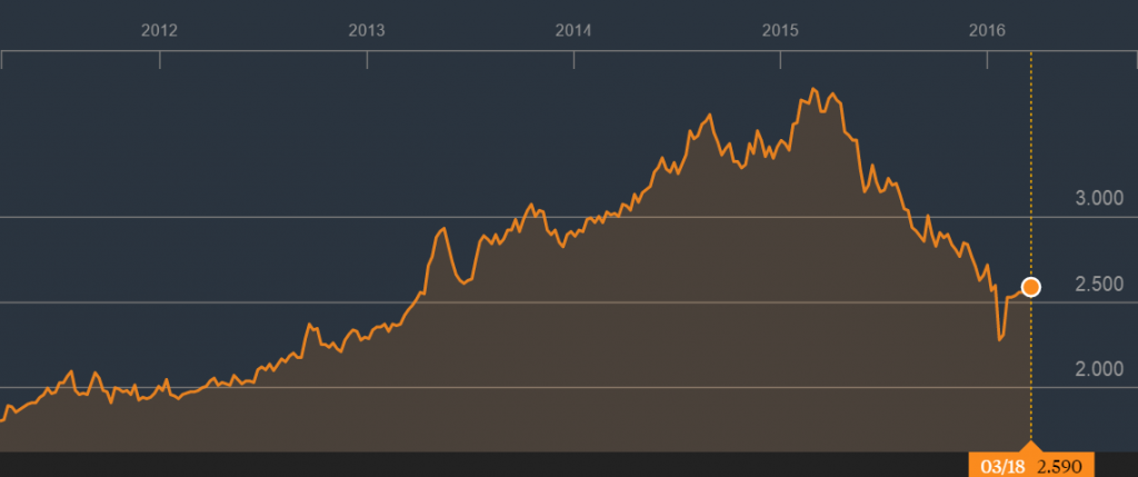 第一通的5年股价走势。资料来源:彭博社