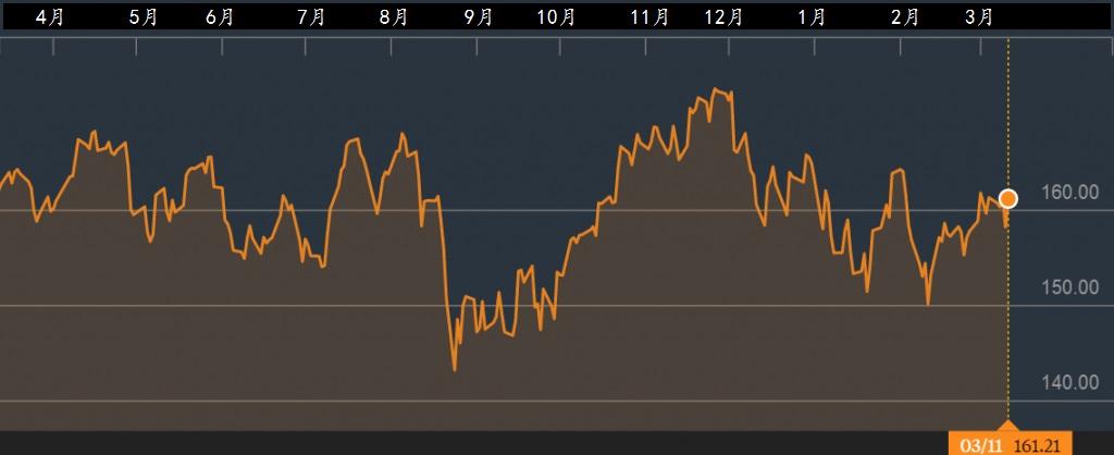 欧洲消费股挂牌基金SPDR MSCI Europe Consumer Staples UCITS ETF。资料来源:彭博社
