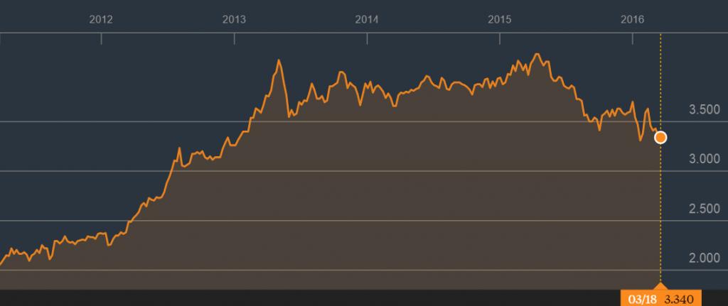 星和的5年股价走势。资料来源:彭博社
