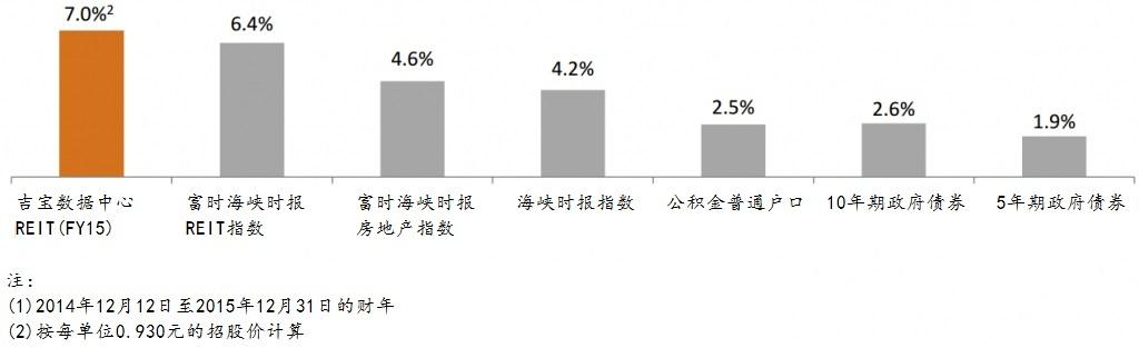 与其他投资工具的获益率相较。资料来源:吉宝数据中心REIT