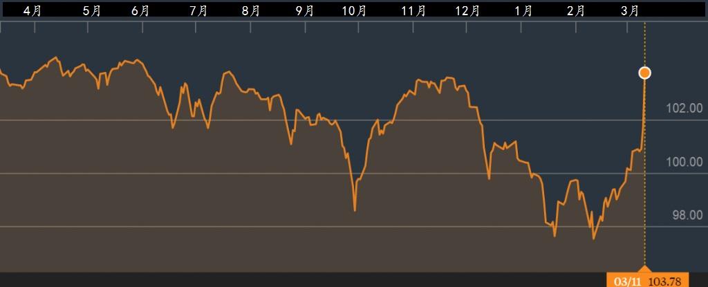 高获益率企业债券挂牌基金iShares Euro High Yield Corporate Bond UCITS ETF。资料来源:彭博社