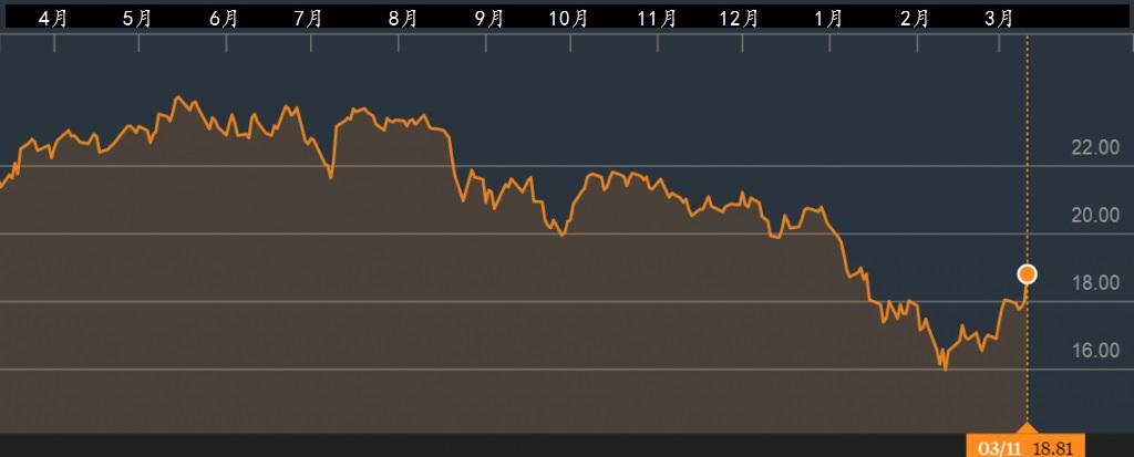 欧洲金融股挂牌基金iShares MSCI Europe Financials ETF。资料来源:彭博社