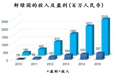 sino grandness Garden-Fresh-Metrics_chinese 150316