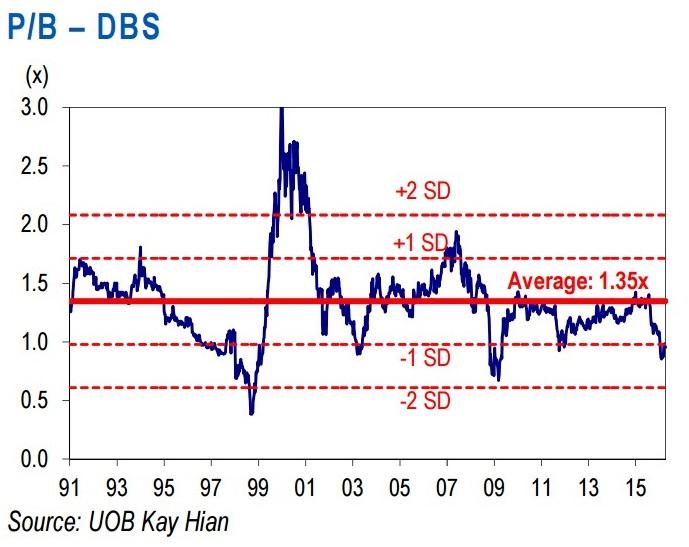 星展目前以低于历史股价与账面值比的1个标准差(SD)交易