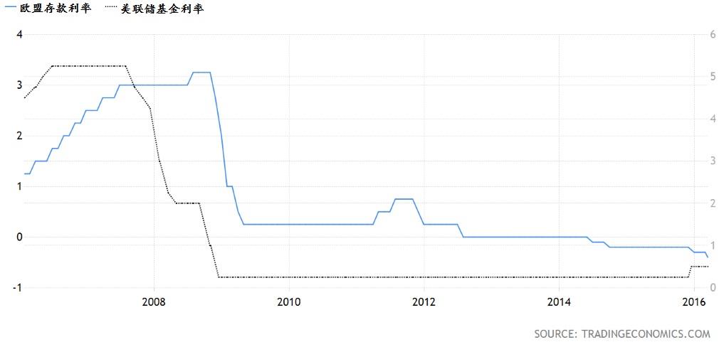 欧洲存款利率与美联储基金利率相比。资料来源:Trading Economics