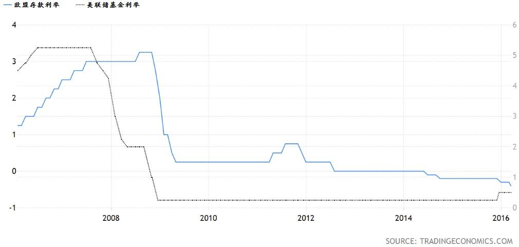 欧洲存款利率与美联储利率相比。资料来源:Trading Economics