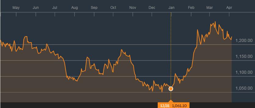 今年在去年底时为每盎司1,061美元;来源:彭博社