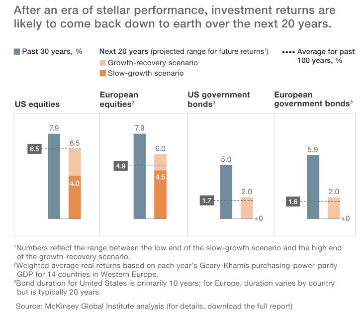 欧美的股票和债券在未来20年所能取得的回报,将比过去30年来得少