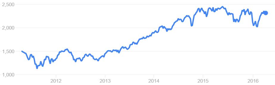 纳斯达克100科技股指数。资料来源:Google Finance