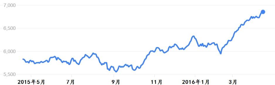 纽西兰50指数。资料来源:Google Finance