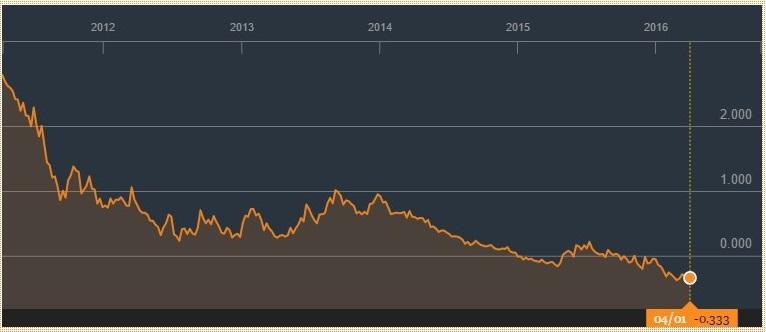 资料来源:OBL债券收益率, 彭博社