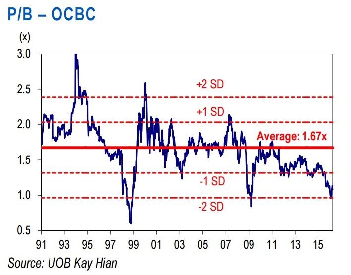 华侨目前以低于其历史股价与账面值比的1个标准差交易