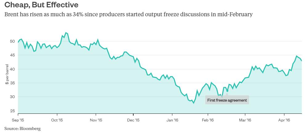 油价自2月中以来上涨了约35%