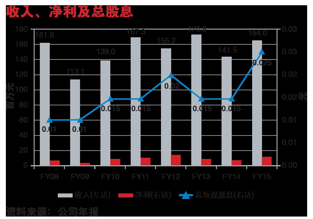 SHC_8_Chart