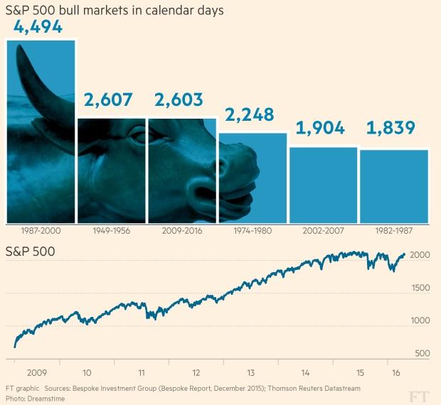 标准普尔500指数牛市持续的时间;来源:《金融时报》