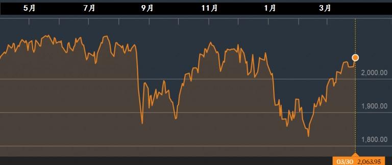 标普500指数一年走势图。资料来源:彭博社