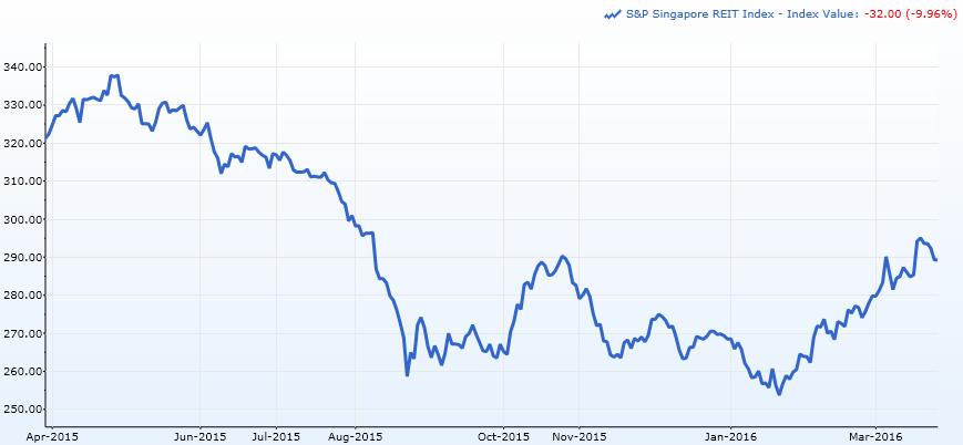 资料来源:标准普尔新加坡REIT指数的1年图表, Capital IQ