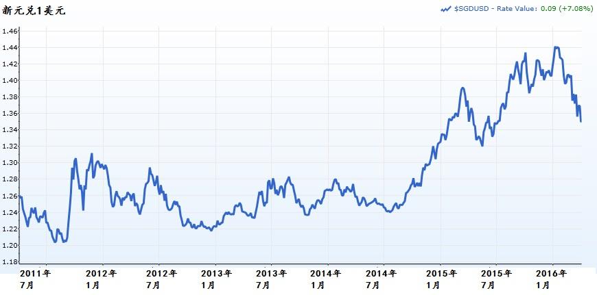 新元兑美元的5年走势。资料来源:Capital IQ