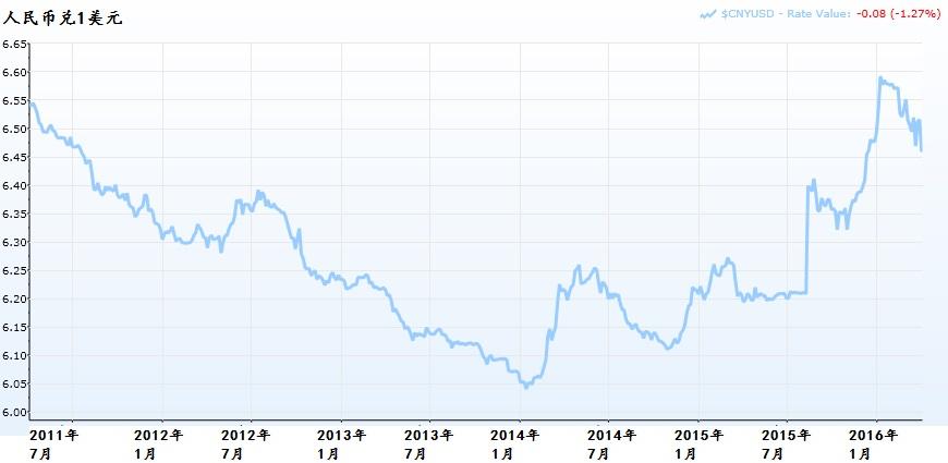 人民币兑美元的5年走势。资料来源:Capital IQ