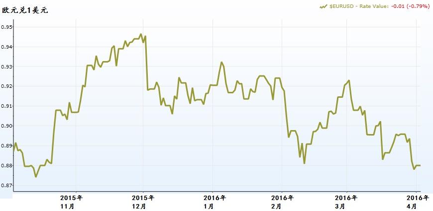欧元兑美元的6个月走势。资料来源:Capital IQ