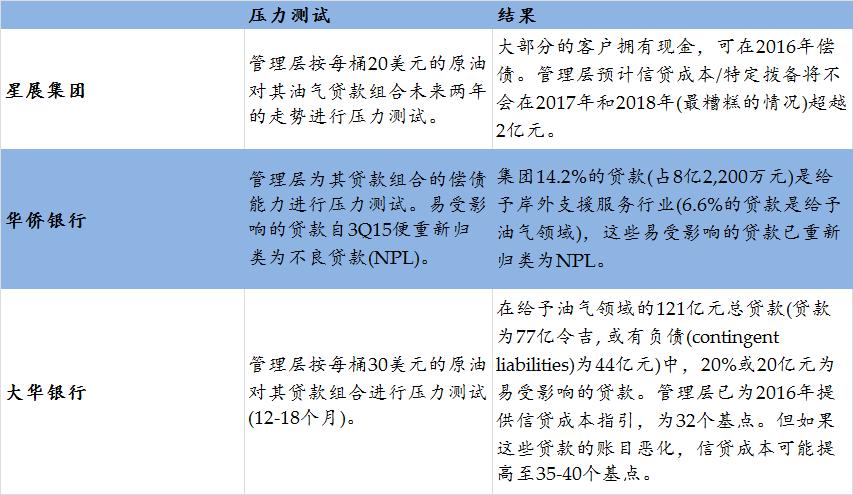 资料来源:新加坡三大银行, 大华继显